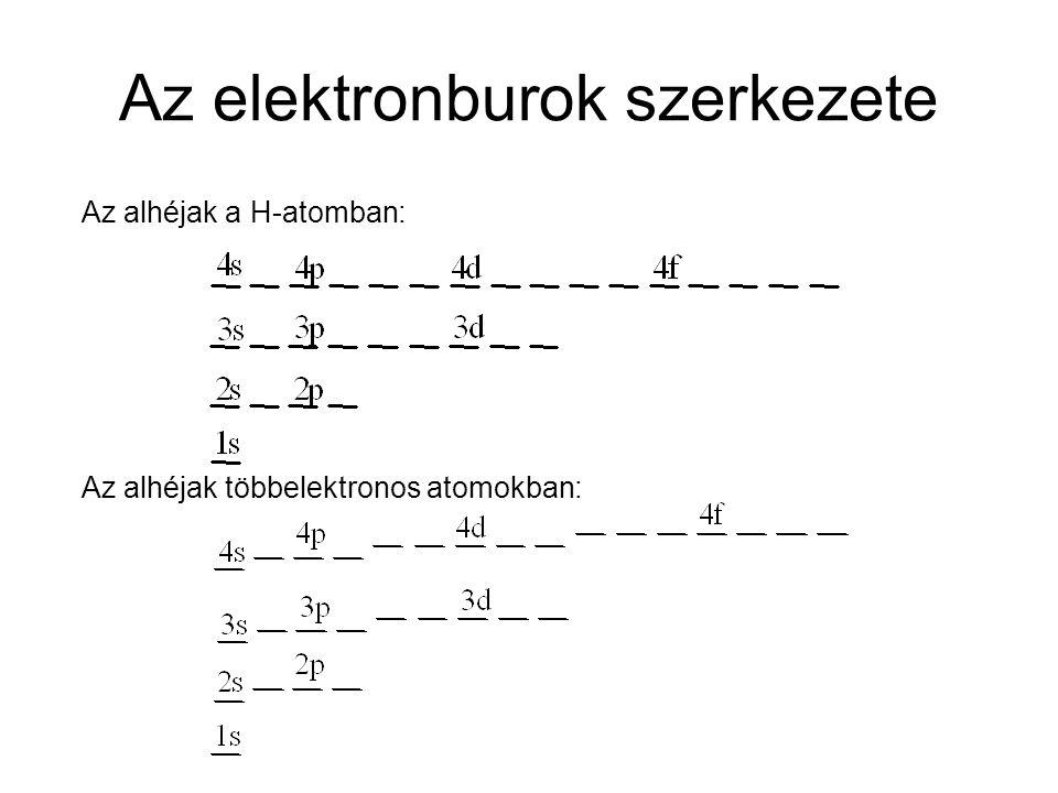 Az elektronburok szerkezete