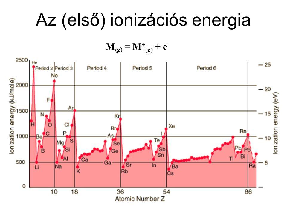 Az (első) ionizációs energia