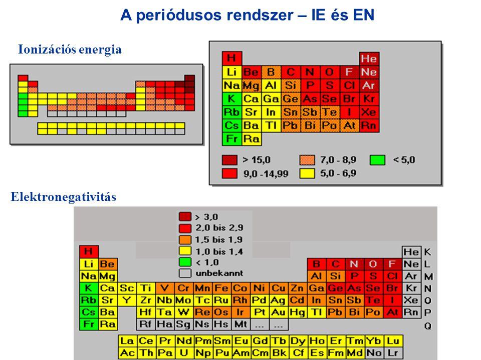 A periódusos rendszer – IE és EN