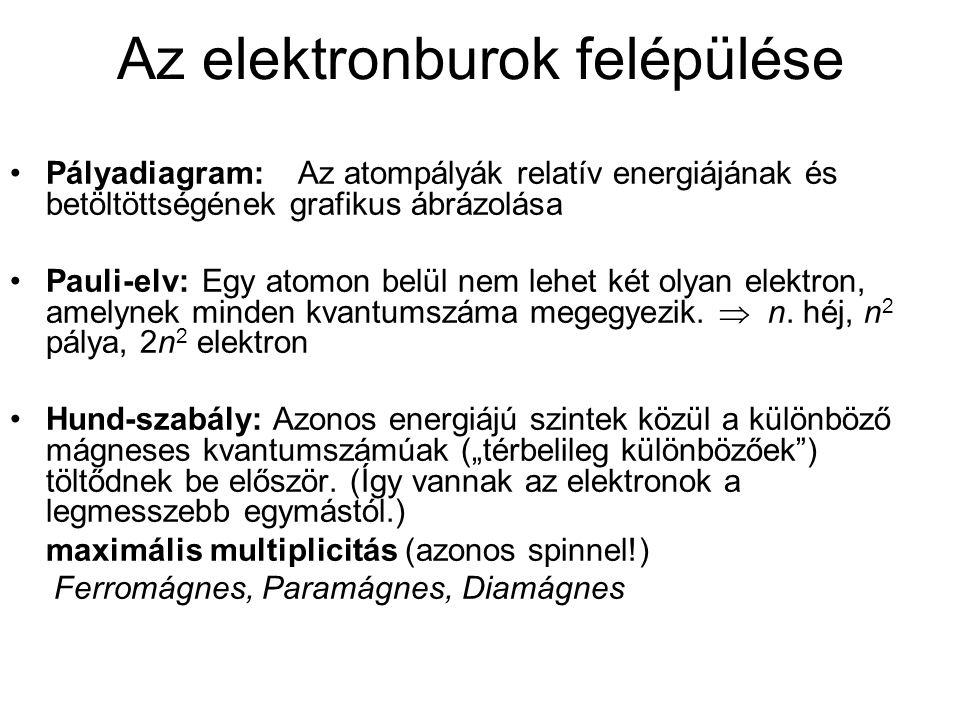Az elektronburok felépülése