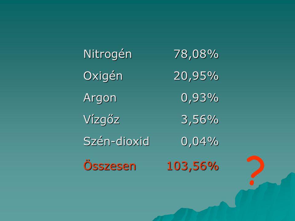 Nitrogén 78,08% Oxigén 20,95% Argon 0,93% Vízgőz 3,56% Szén-dioxid
