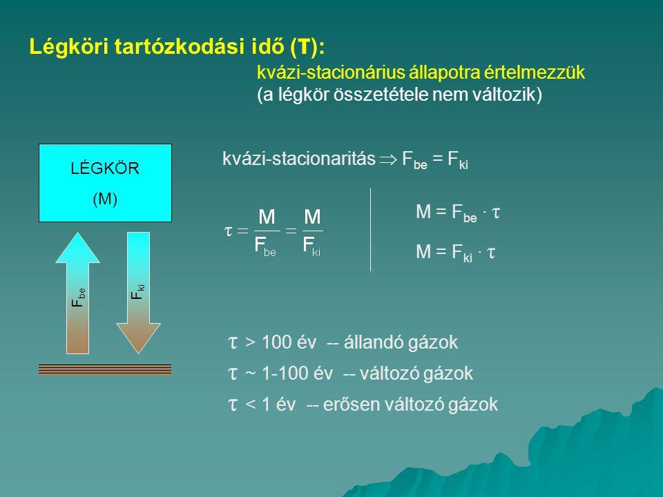 τ > 100 év -- állandó gázok τ ~ 1-100 év -- változó gázok