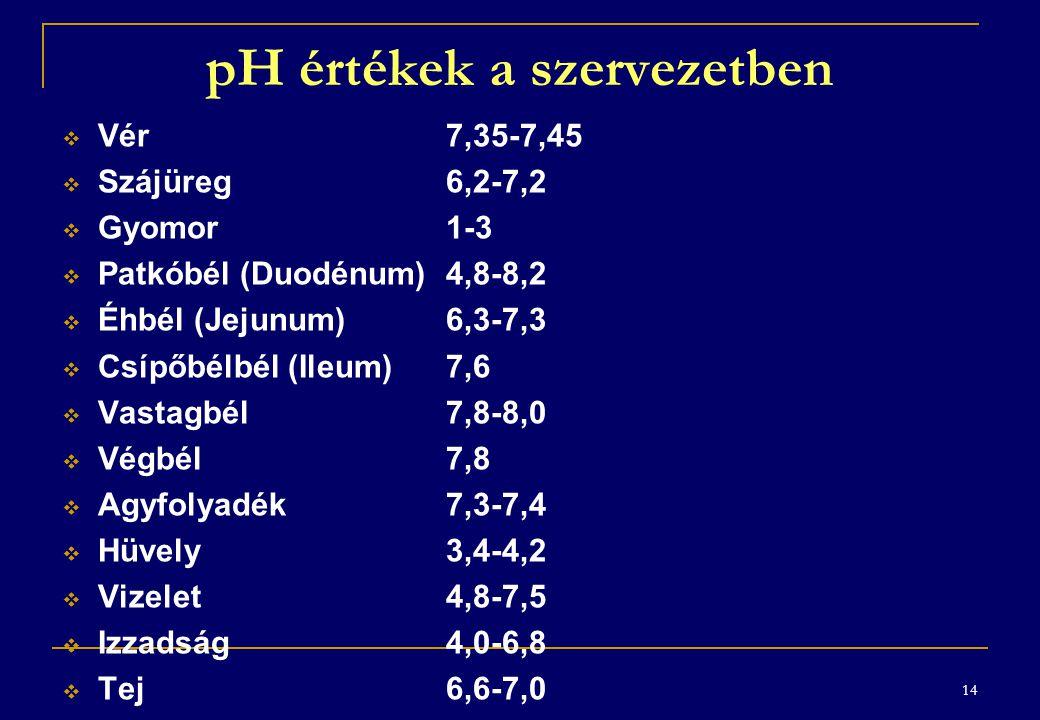 pH értékek a szervezetben