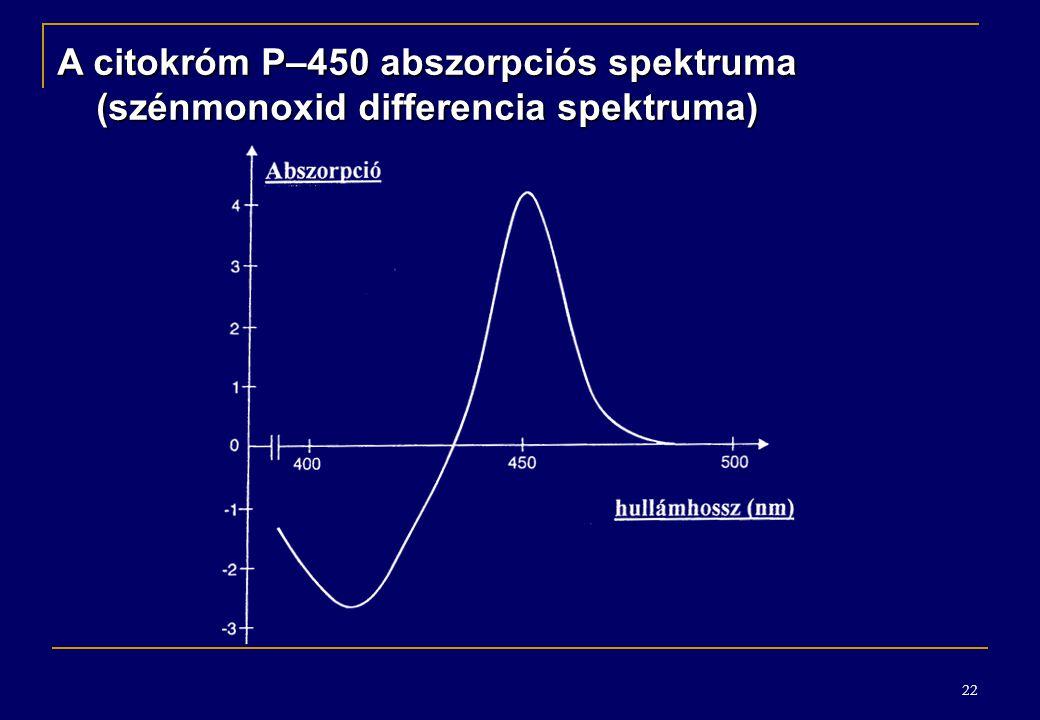 A citokróm P–450 abszorpciós spektruma