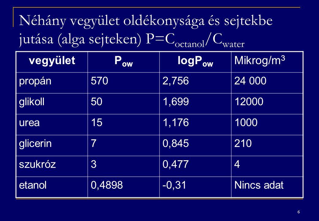 Néhány vegyület oldékonysága és sejtekbe jutása (alga sejteken) P=Coctanol/Cwater