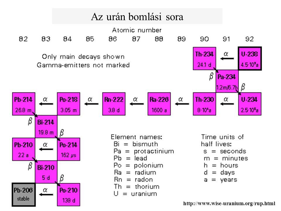Az urán bomlási sora http://www.wise-uranium.org/rup.html