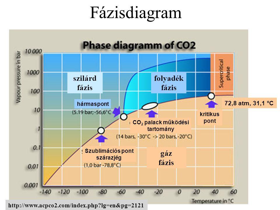 Fázisdiagram szilárd fázis folyadék fázis gáz fázis 72,8 atm, 31,1 °C
