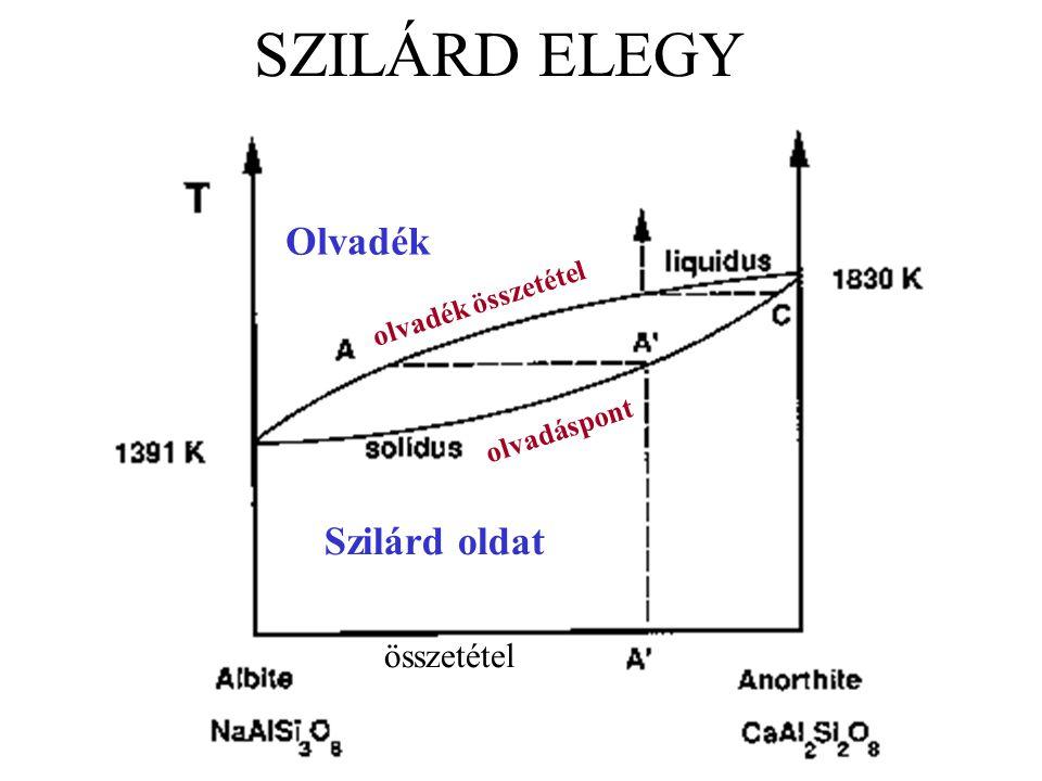 SZILÁRD ELEGY Olvadék Szilárd oldat összetétel olvadék összetétel