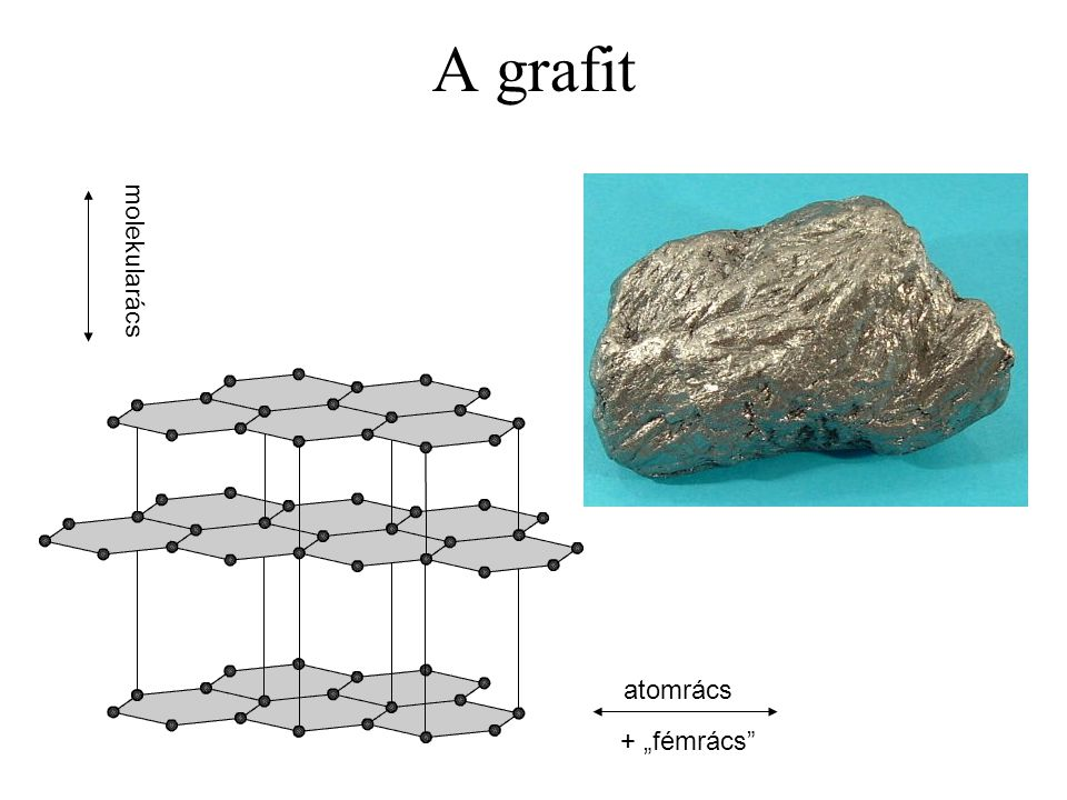 """A grafit molekularács atomrács + """"fémrács"""