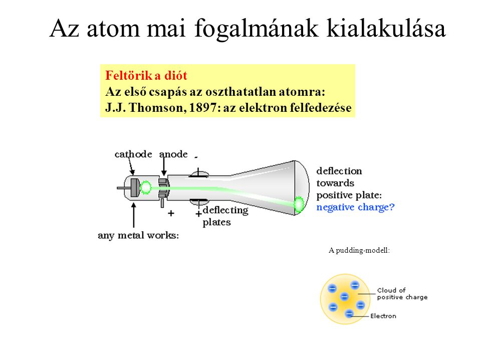Az atom mai fogalmának kialakulása