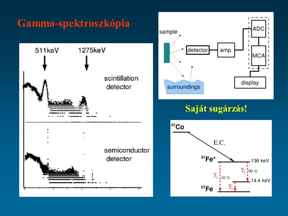 Gamma-spektroszkópia