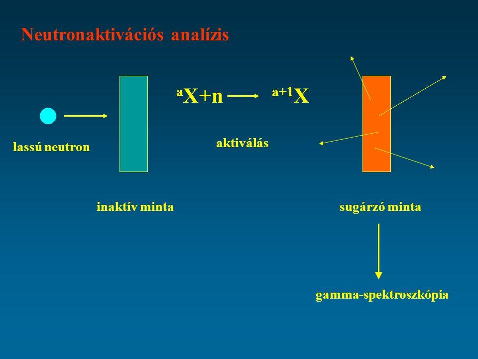 aX+n a+1X Neutronaktivációs analízis aktiválás lassú neutron