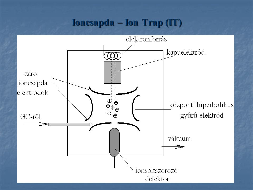 Ioncsapda – Ion Trap (IT)