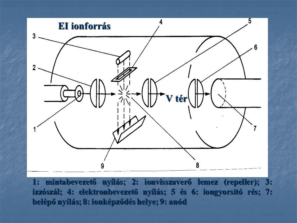 EI ionforrás V tér. V = 400- 4000 V.