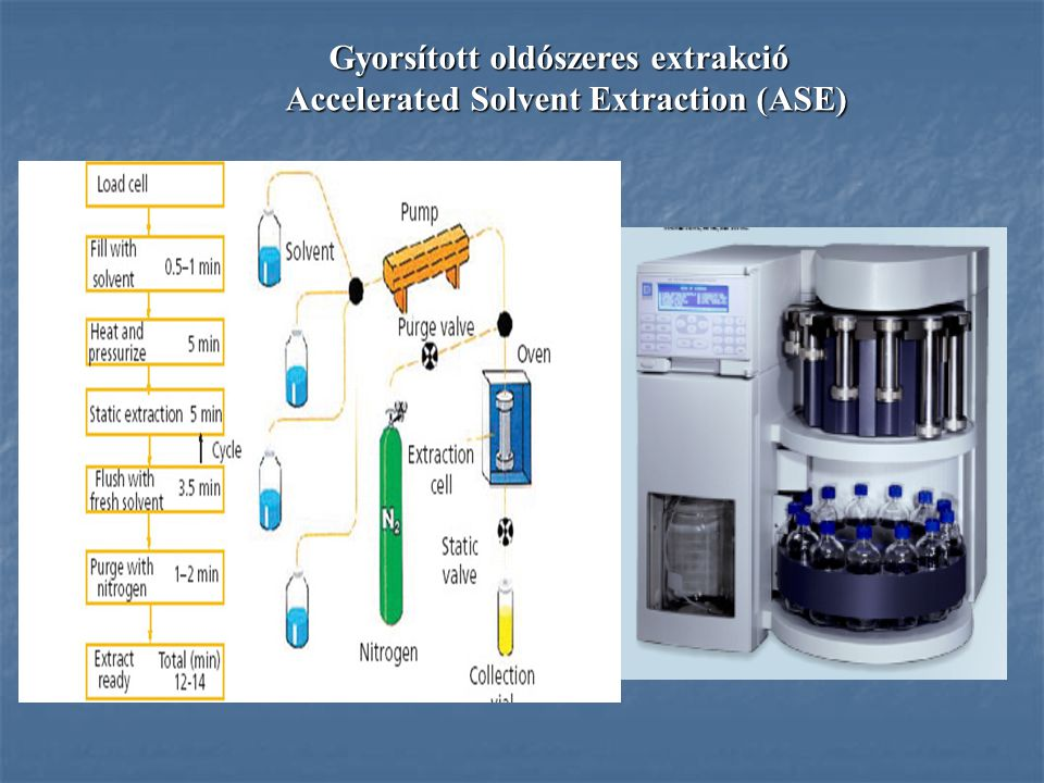 Gyorsított oldószeres extrakció Accelerated Solvent Extraction (ASE)
