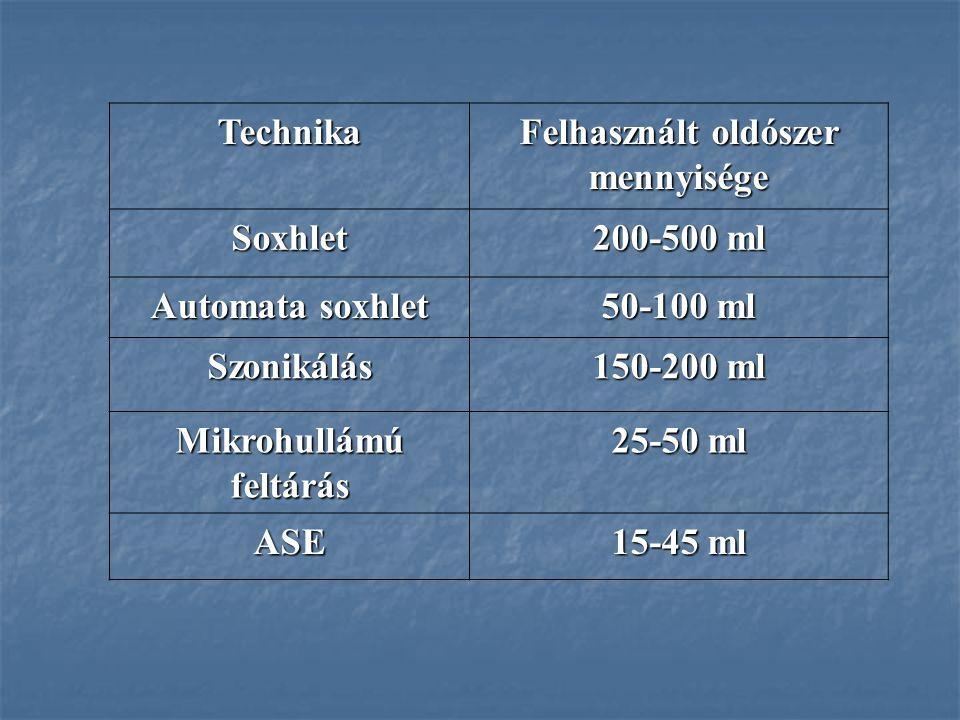 Felhasznált oldószer mennyisége Mikrohullámú feltárás