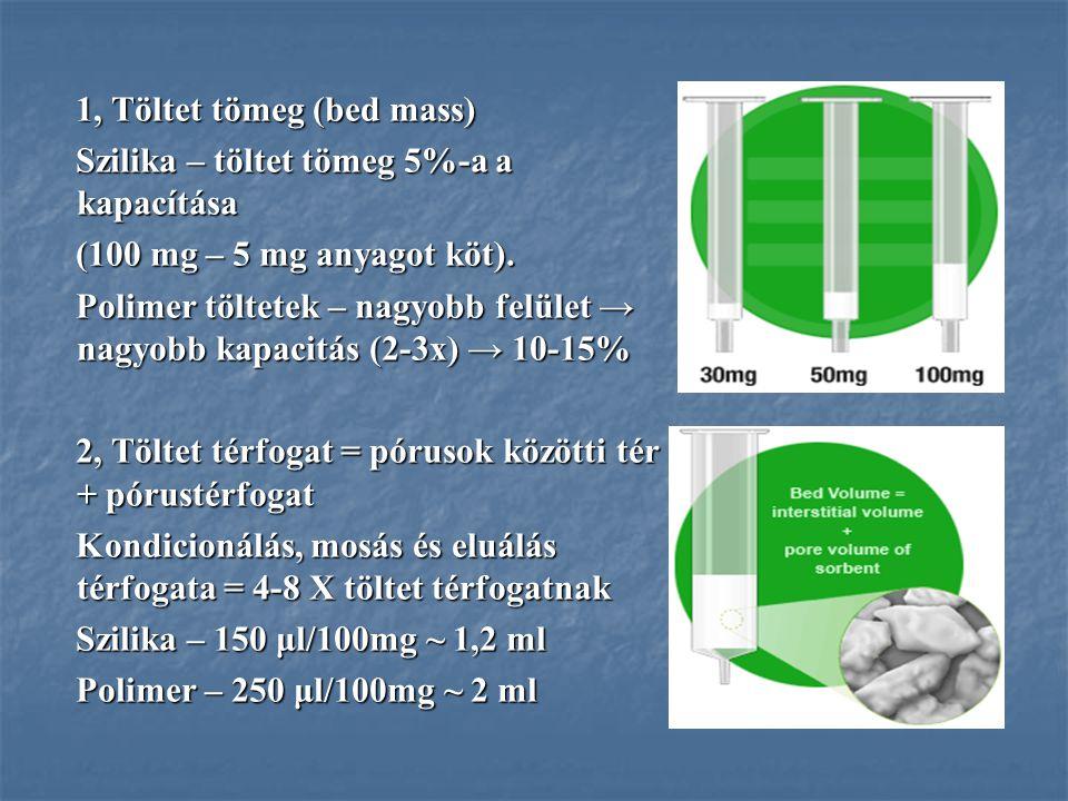 1, Töltet tömeg (bed mass) Szilika – töltet tömeg 5%-a a kapacítása