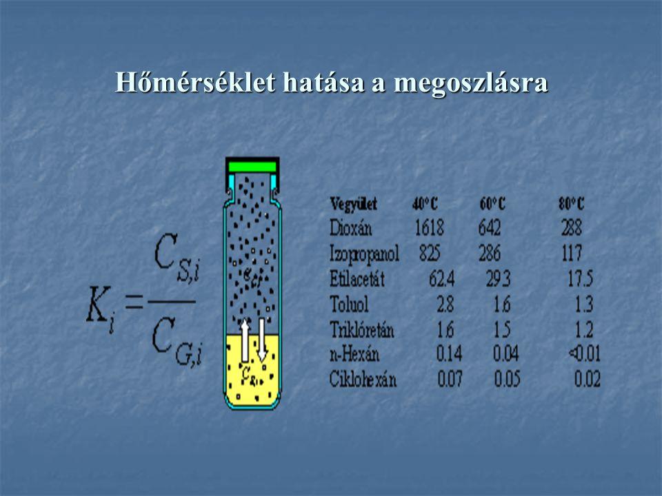 Hőmérséklet hatása a megoszlásra