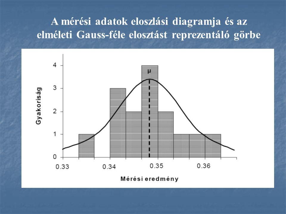 A mérési adatok eloszlási diagramja és az elméleti Gauss-féle elosztást reprezentáló görbe