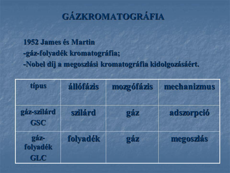 GÁZKROMATOGRÁFIA állófázis mozgófázis mechanizmus szilárd gáz