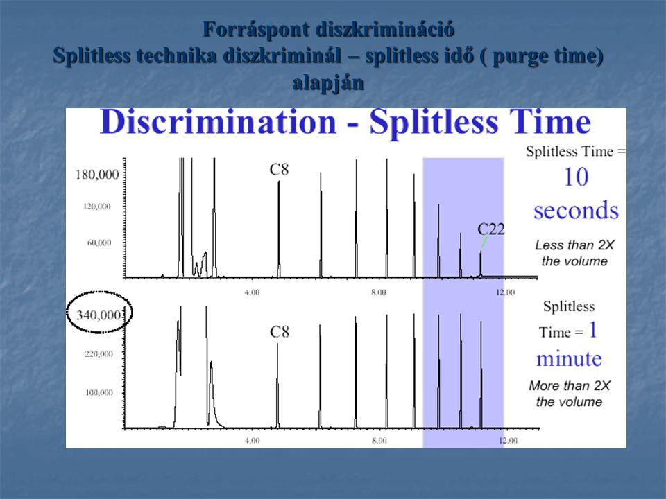 Forráspont diszkrimináció Splitless technika diszkriminál – splitless idő ( purge time) alapján