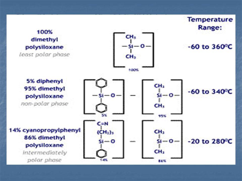 Gáz-szilárd kromatográfia (GSC) állófázisai