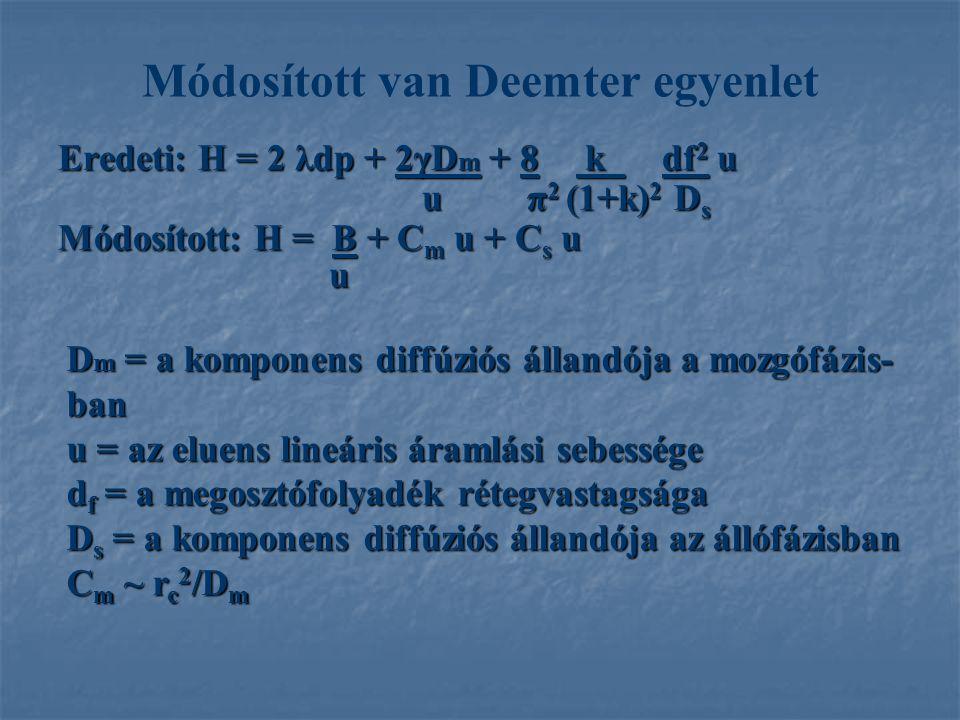Módosított van Deemter egyenlet