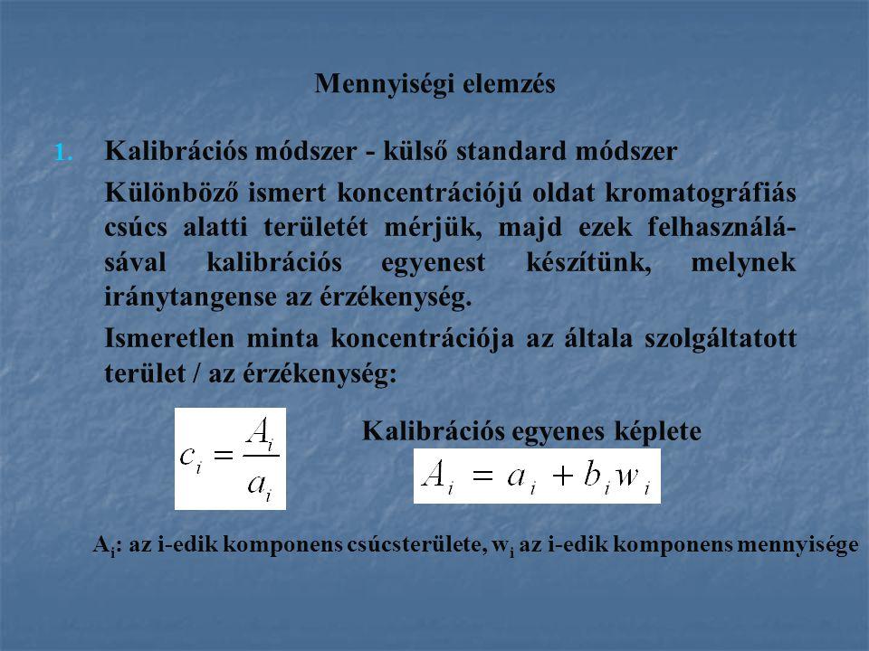 Kalibrációs módszer - külső standard módszer