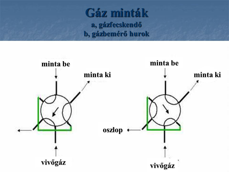 Gáz minták a, gázfecskendő b, gázbemérő hurok