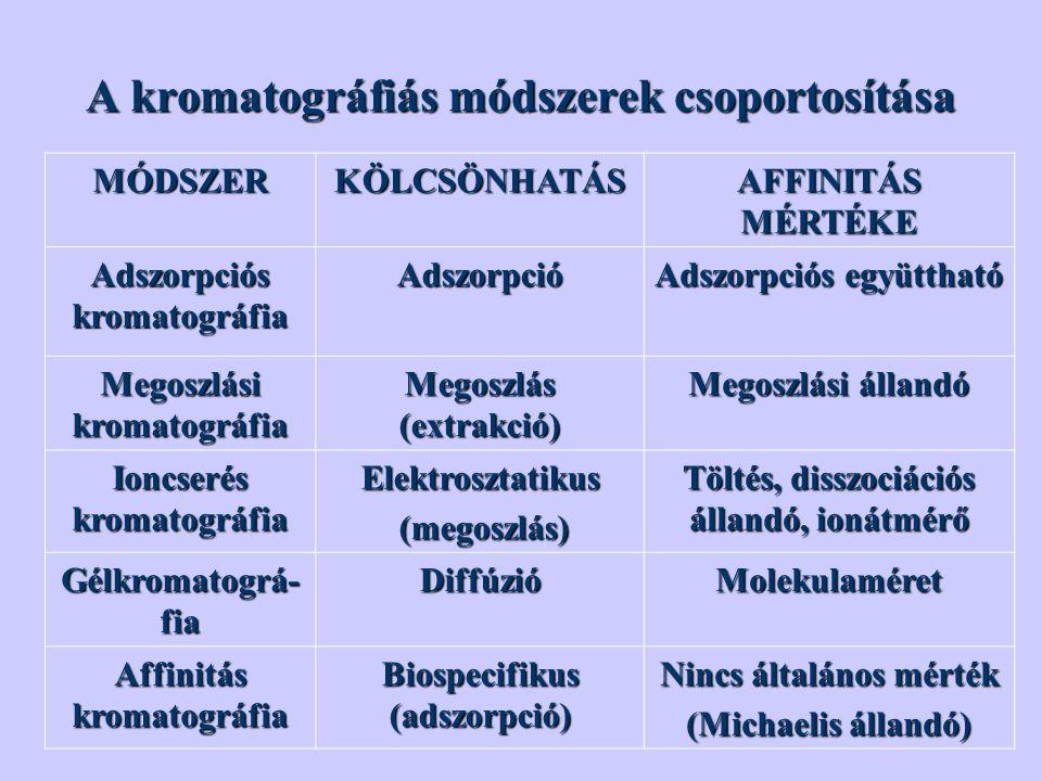 A kromatográfiás módszerek csoportosítása