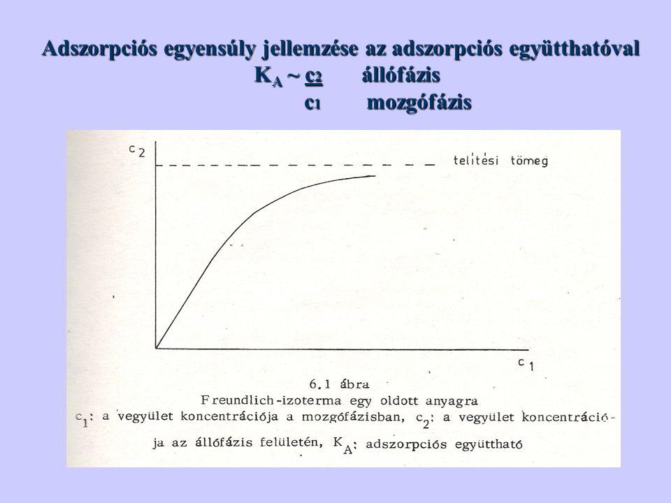 Adszorpciós egyensúly jellemzése az adszorpciós együtthatóval