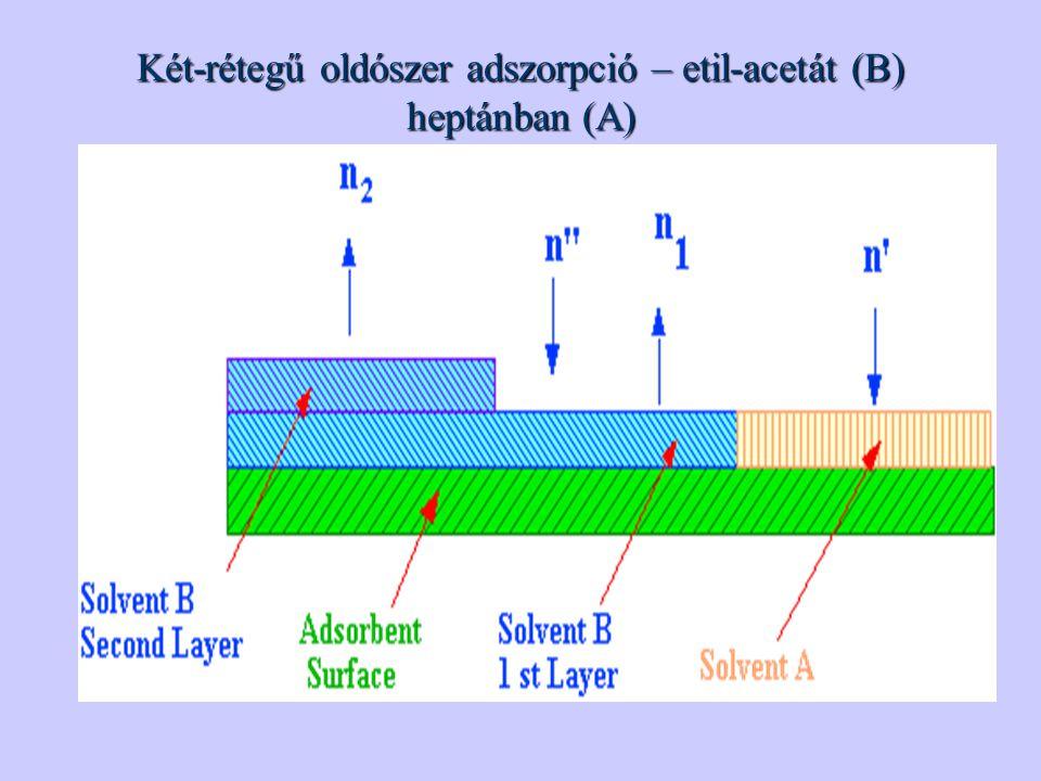 Két-rétegű oldószer adszorpció – etil-acetát (B) heptánban (A)