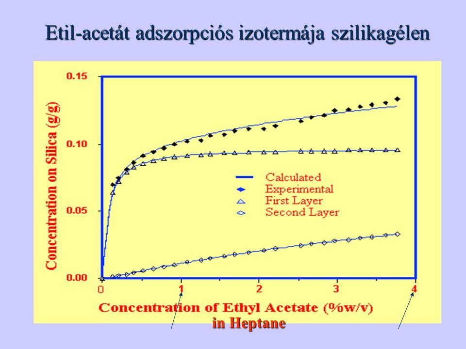 Etil-acetát adszorpciós izotermája szilikagélen
