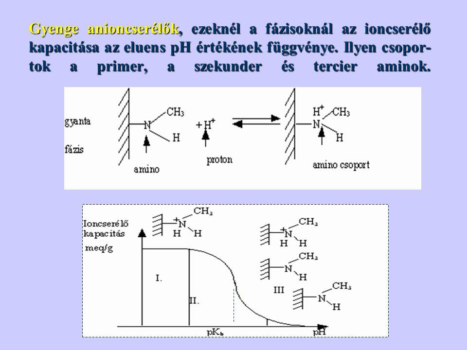 Gyenge anioncserélők, ezeknél a fázisoknál az ioncserélő kapacitása az eluens pH értékének függvénye. Ilyen csopor-tok a primer, a szekunder és tercier aminok.
