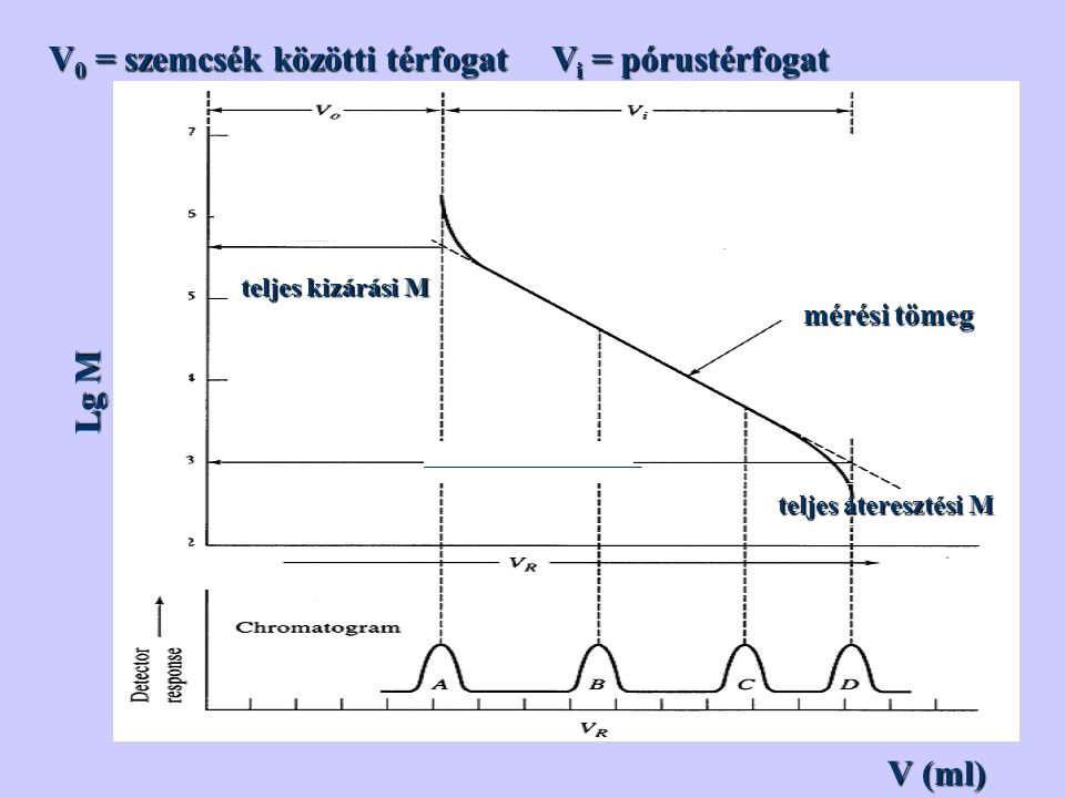 V0 = szemcsék közötti térfogat Vi = pórustérfogat