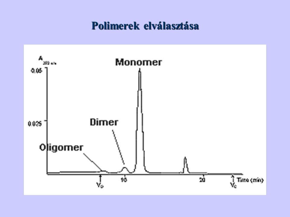 Polimerek elválasztása
