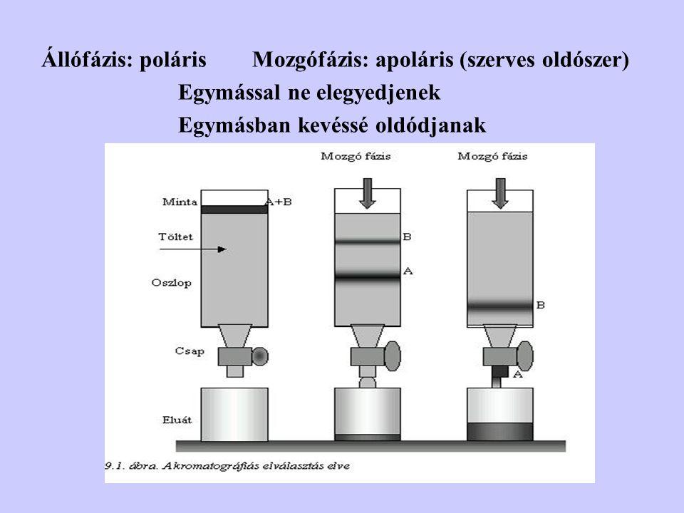 Állófázis: poláris Mozgófázis: apoláris (szerves oldószer)