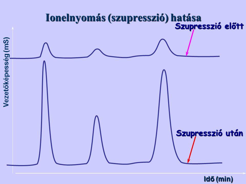 Ionelnyomás (szupresszió) hatása