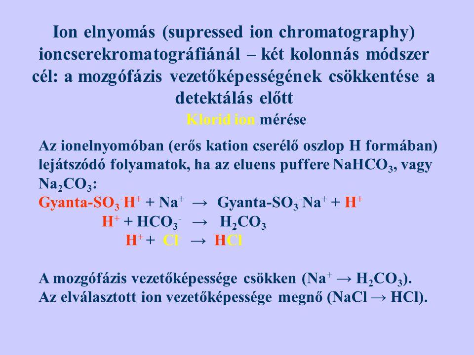 Ion elnyomás (supressed ion chromatography) ioncserekromatográfiánál – két kolonnás módszer cél: a mozgófázis vezetőképességének csökkentése a detektálás előtt