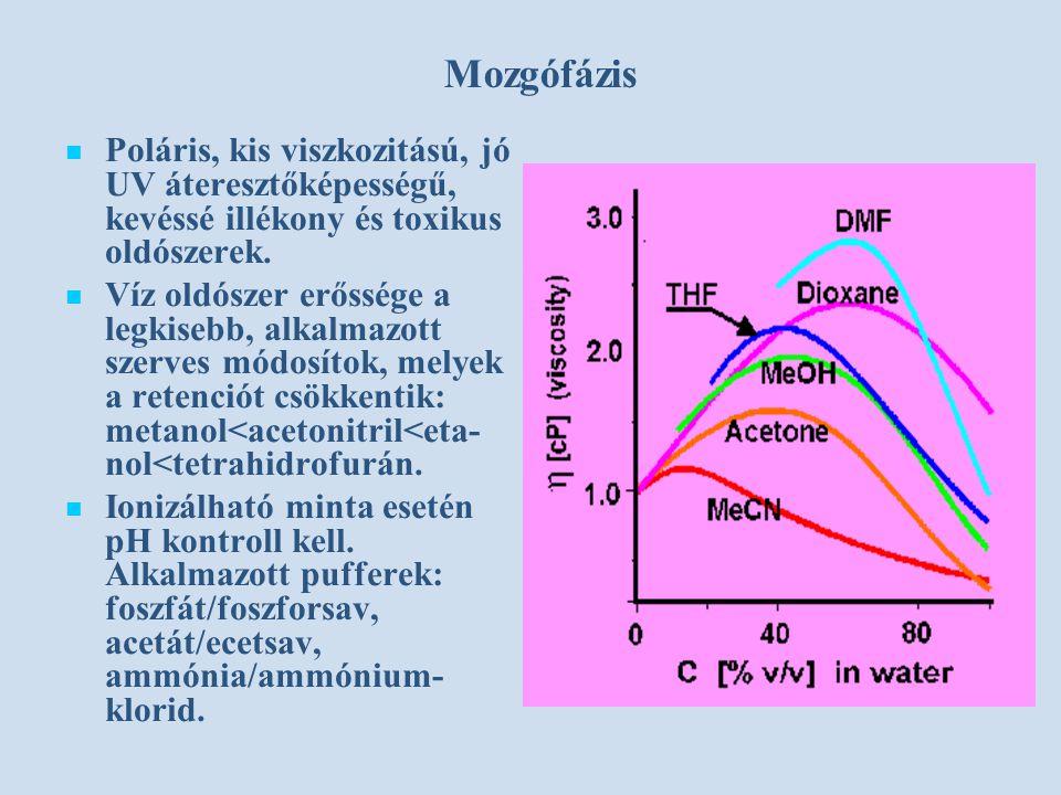 Mozgófázis Poláris, kis viszkozitású, jó UV áteresztőképességű, kevéssé illékony és toxikus oldószerek.