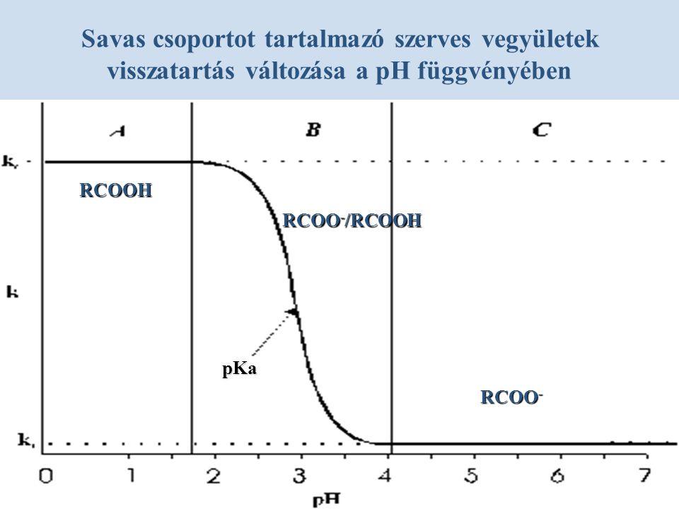 Savas csoportot tartalmazó szerves vegyületek visszatartás változása a pH függvényében