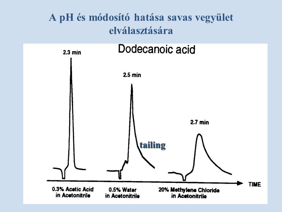 A pH és módosító hatása savas vegyület elválasztására
