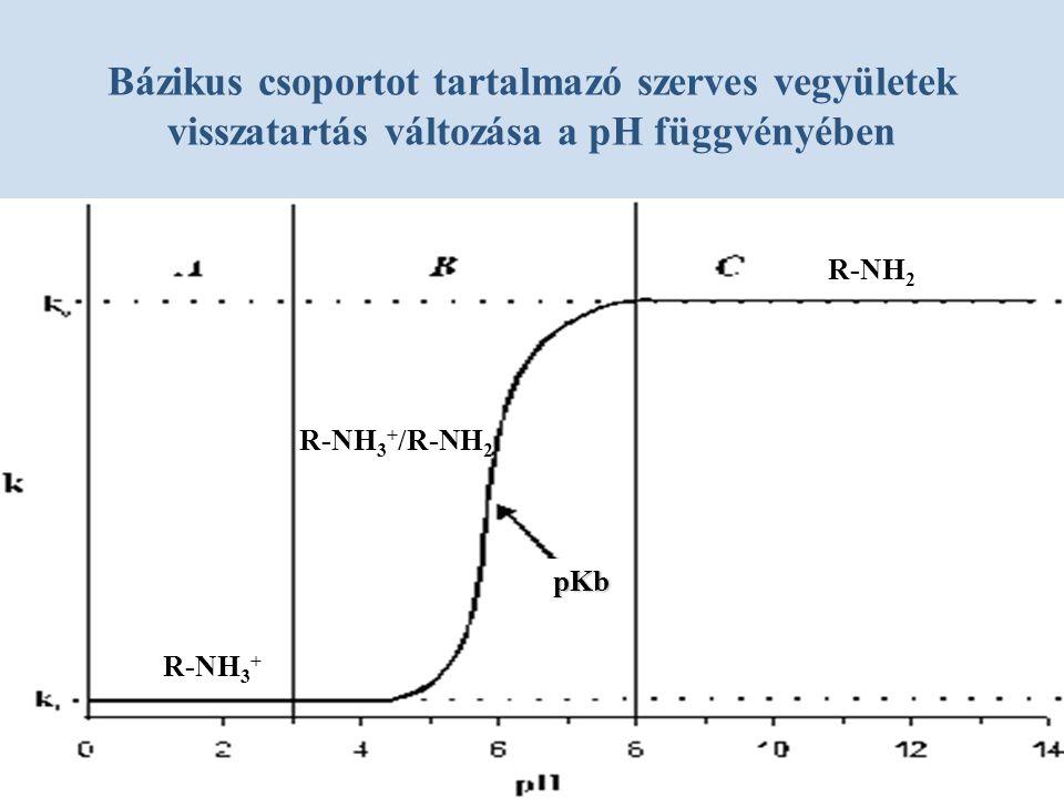 Bázikus csoportot tartalmazó szerves vegyületek visszatartás változása a pH függvényében