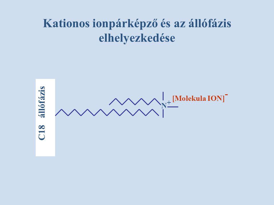 Kationos ionpárképző és az állófázis elhelyezkedése