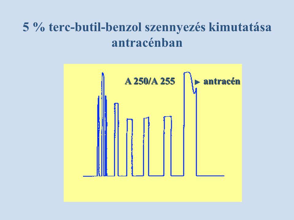 5 % terc-butil-benzol szennyezés kimutatása antracénban