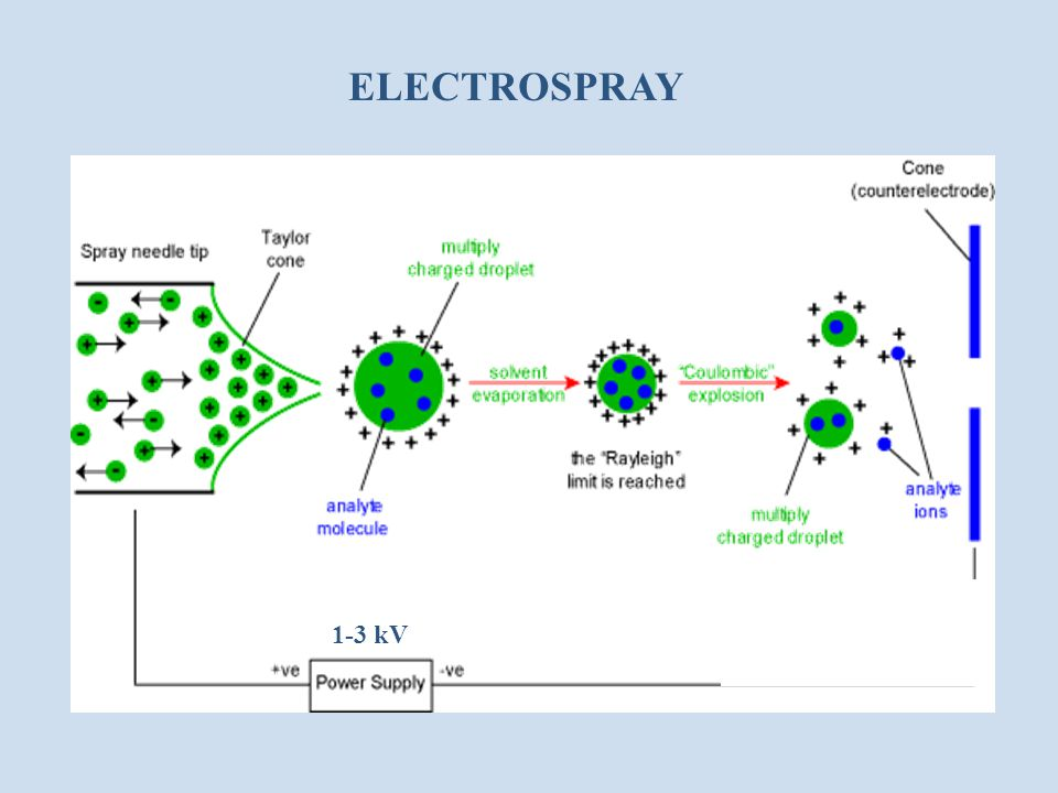 ELECTROSPRAY