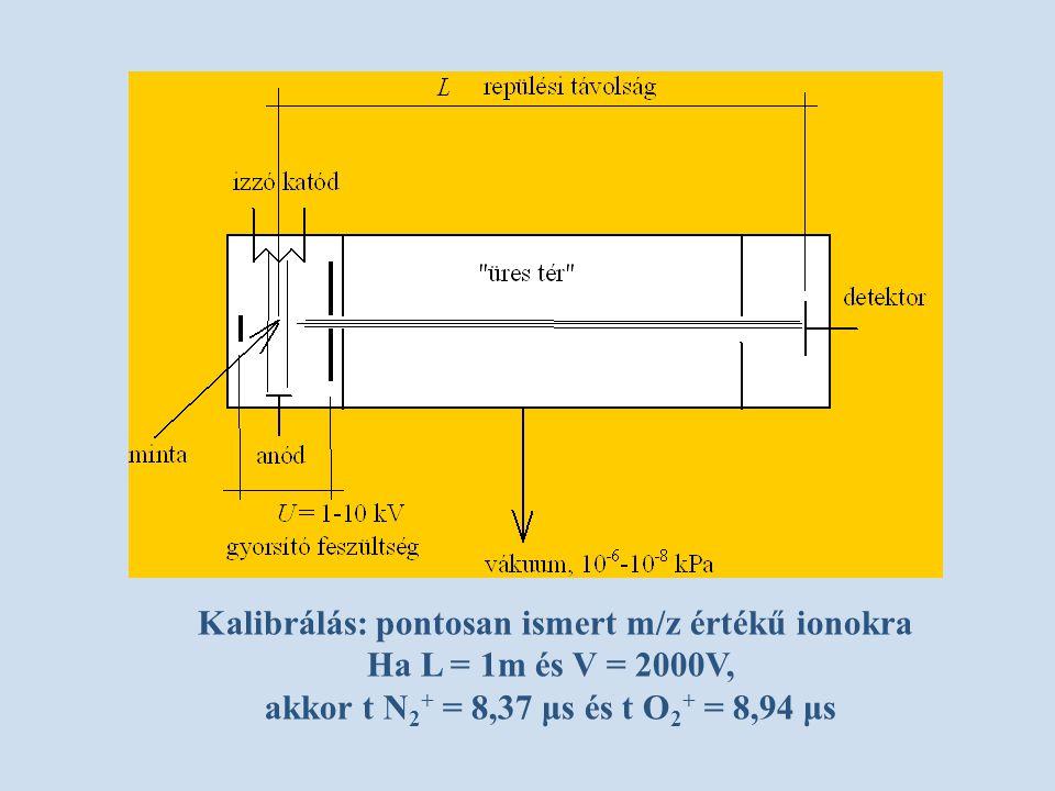 Kalibrálás: pontosan ismert m/z értékű ionokra