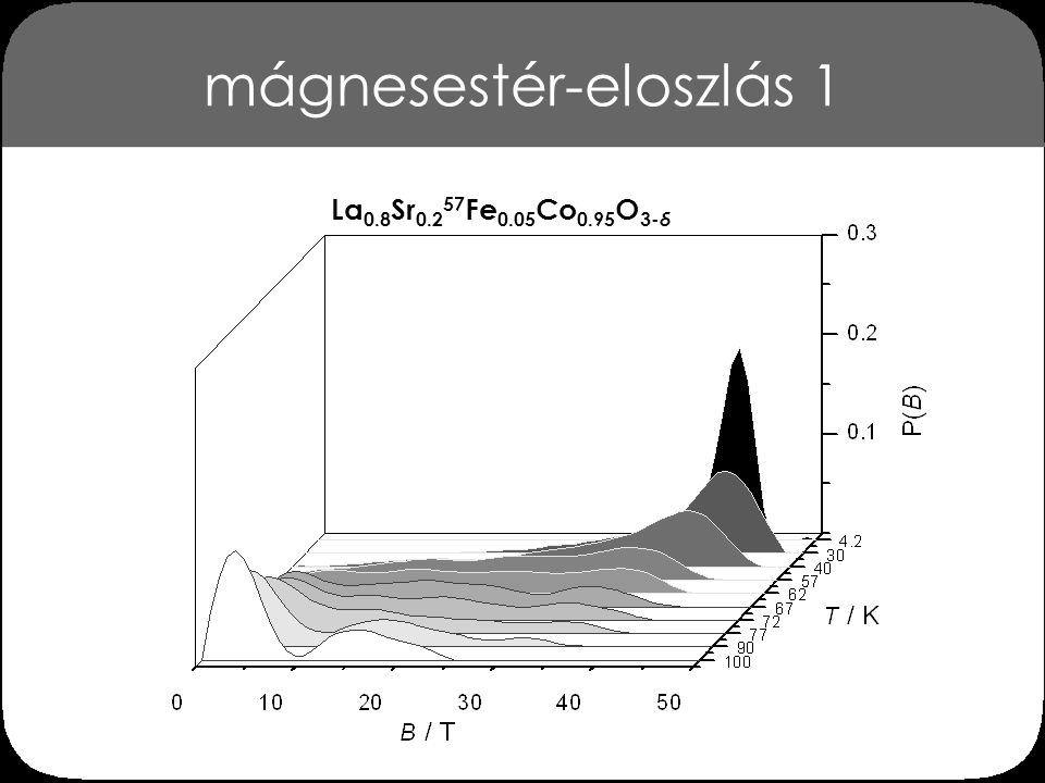 mágnesestér-eloszlás 1