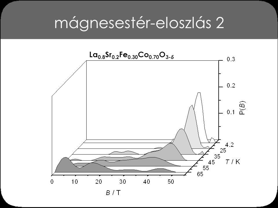 mágnesestér-eloszlás 2