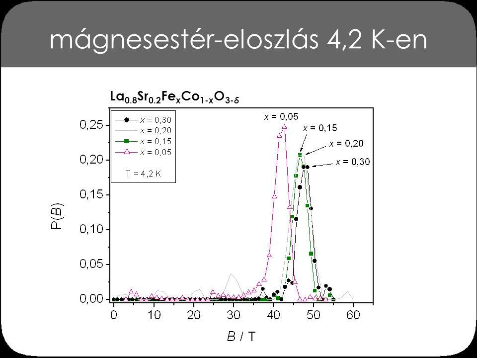 mágnesestér-eloszlás 4,2 K-en